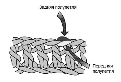 3 способа вязания крючком петель из петли основания (за обе полупетли, за переднюю полупетлю, за заднюю полупетлю)