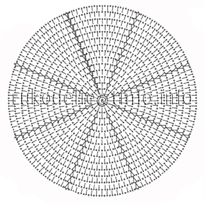 Размер круга зависит от
