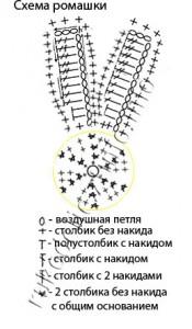 схема-ромашки