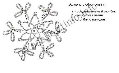схема-снежинки